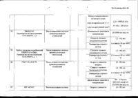 Дополнение № 1 к области аккредитации испытательной лаборатории № РОСС RU.0001.21ЭН09